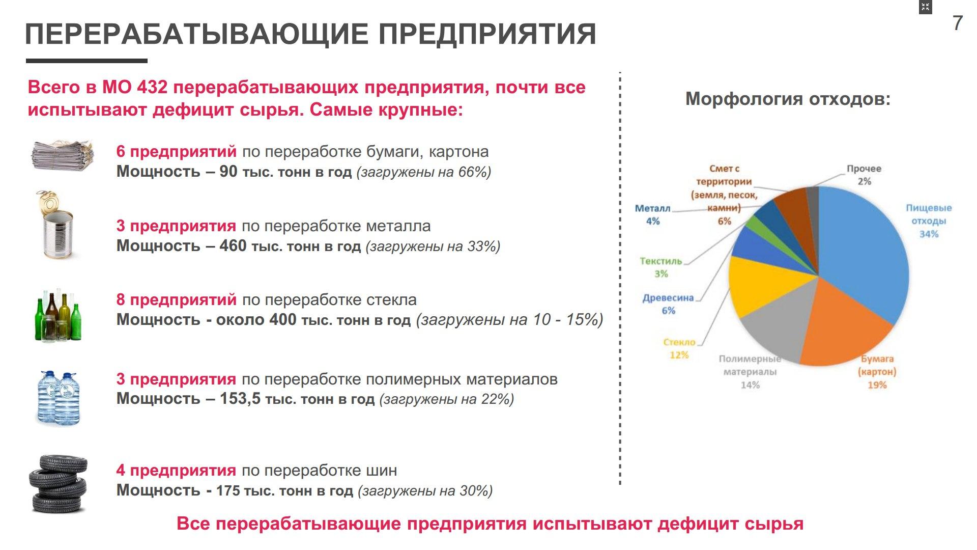 Слайд-данные Министерства экологии Московской области