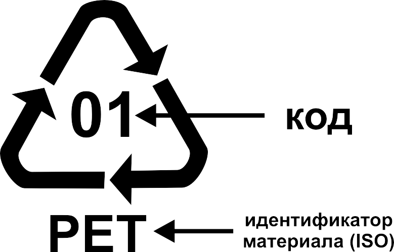 Маркировка для переработки (коды переработки) – РазДельный Сбор ...